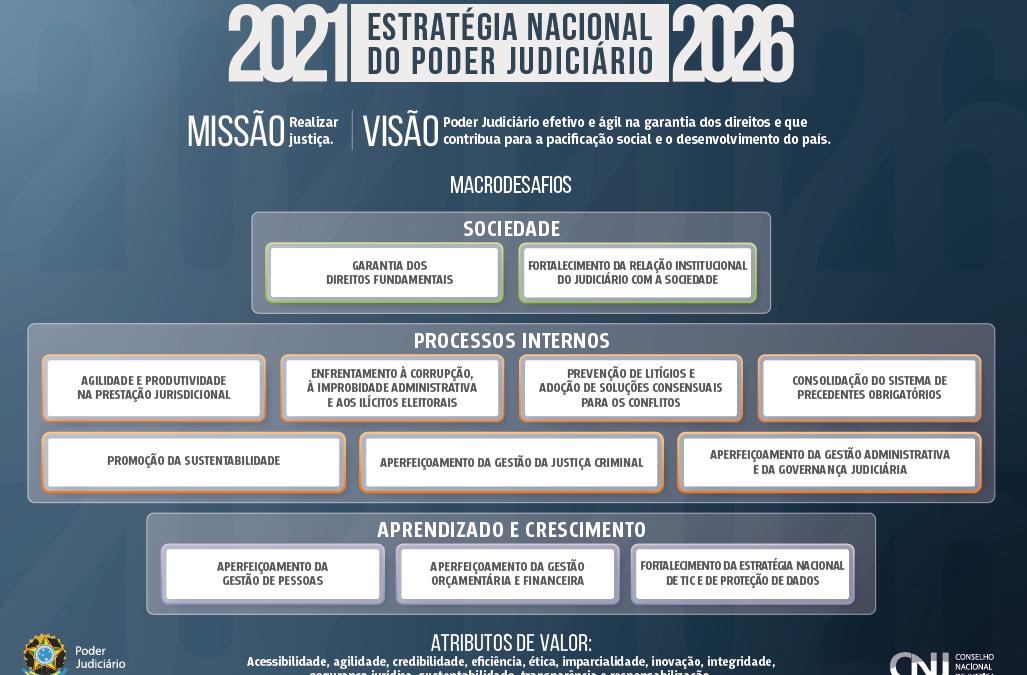 CNJ: Judiciário aprova 12 metas nacionais para 2020*
