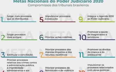 Metas 2020: tribunais enviam sugestões para glossário*