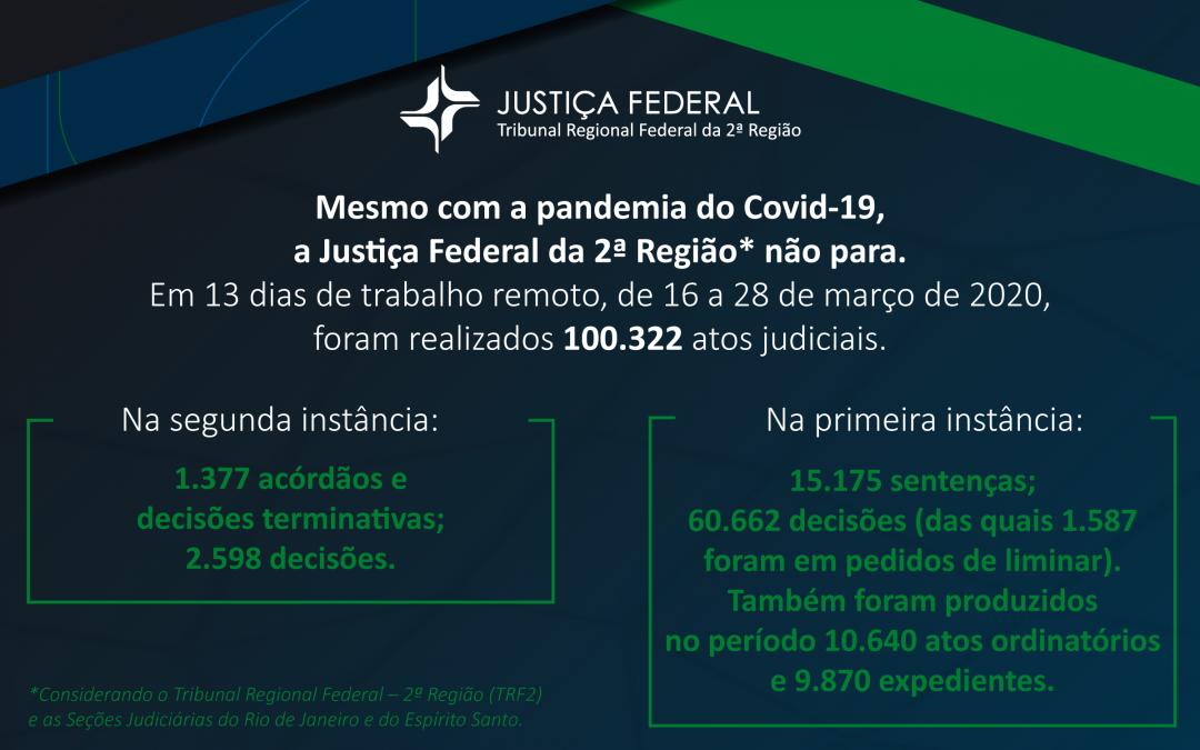 Covid-19: Justiça Federal da 2ª Região mantém produção em teletrabalho e apura aumento no número de decisões urgentes