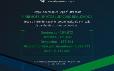 TRF2 realiza mais de seis milhões de atos judiciais durante a pandemia e usa tecnologia para ampliar acesso a serviços
